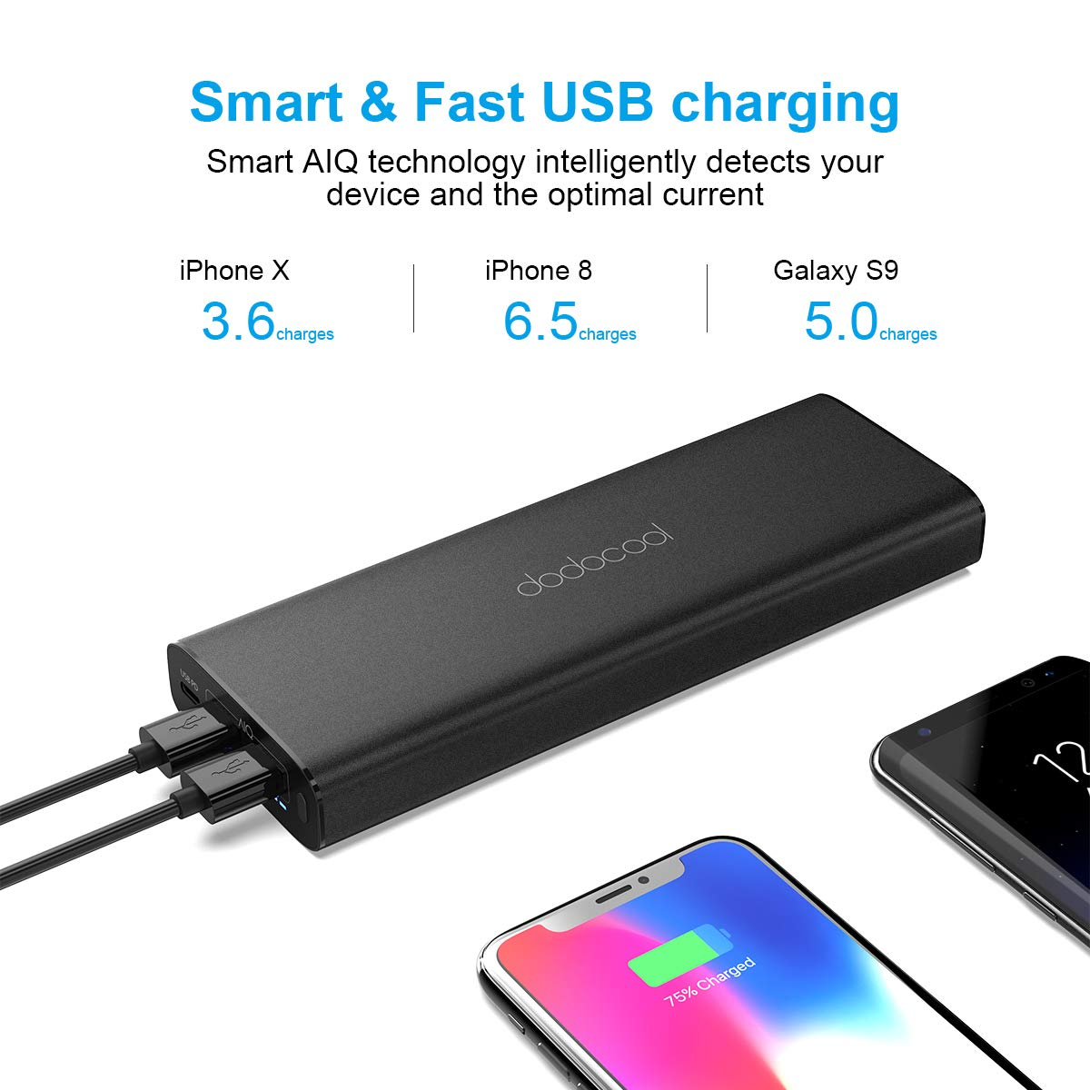 dodocool Power Bank, USB C / Type C PD Power Delivery Power Bank 20100mAh Portable Charger