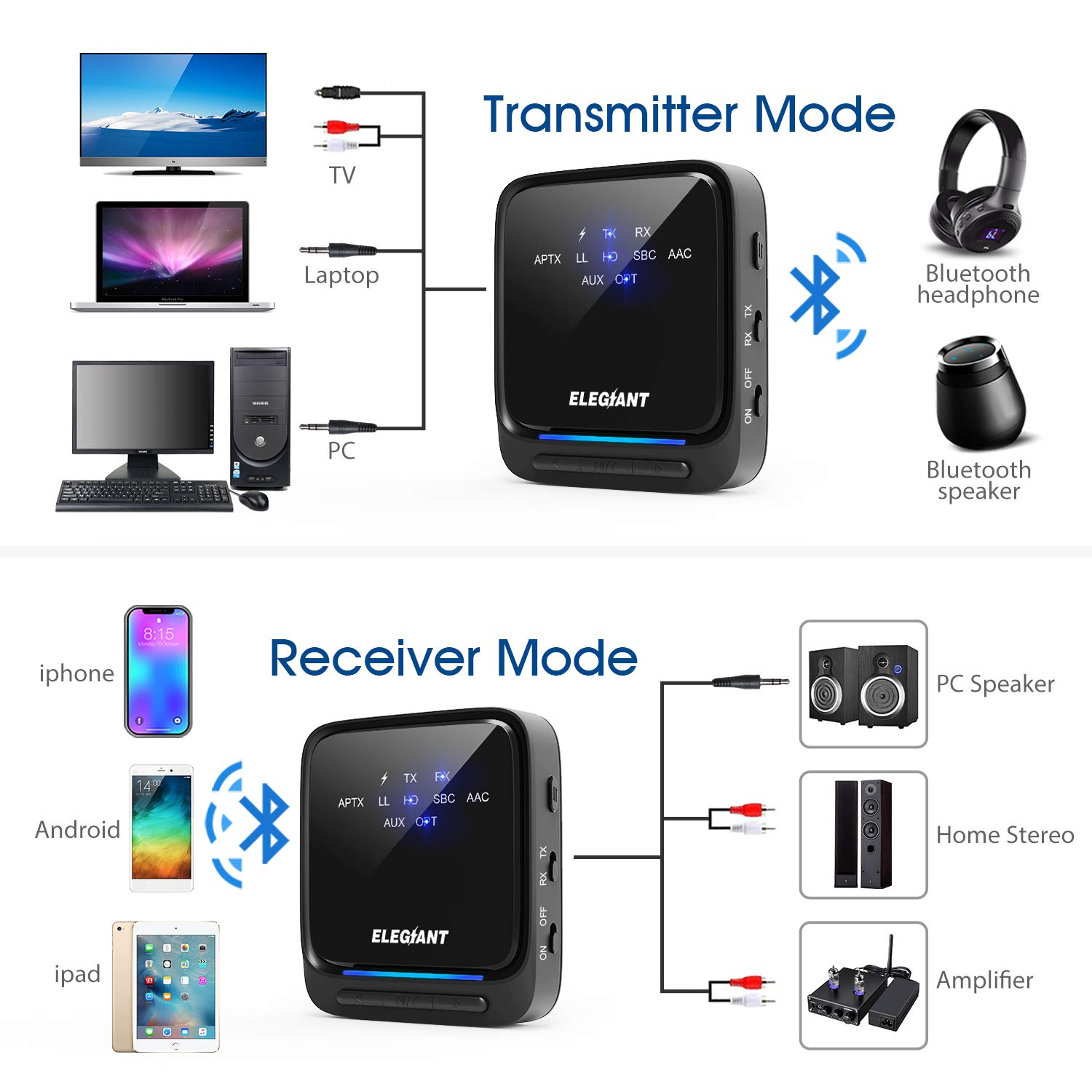 Bluetooth 5.0 Transmitter Receiver, Bluetooth Audio Adapter Wireless Adapter Splitter
